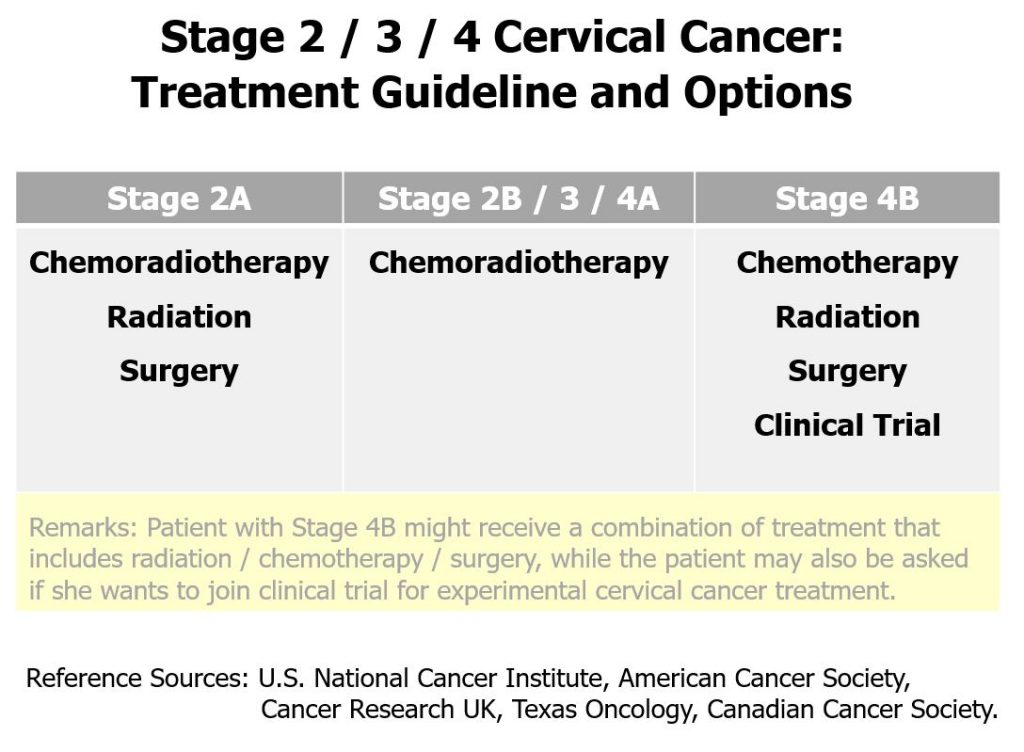 Cervical Cancer Stage 2 3 4 Treatment Guideline