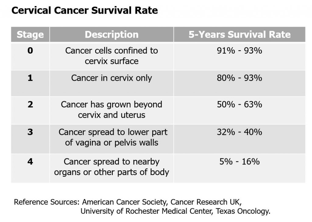 Cervical Cancer Survival Rate By Stage